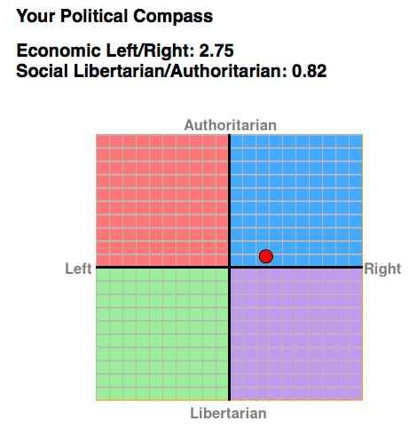 Political Compass Rene