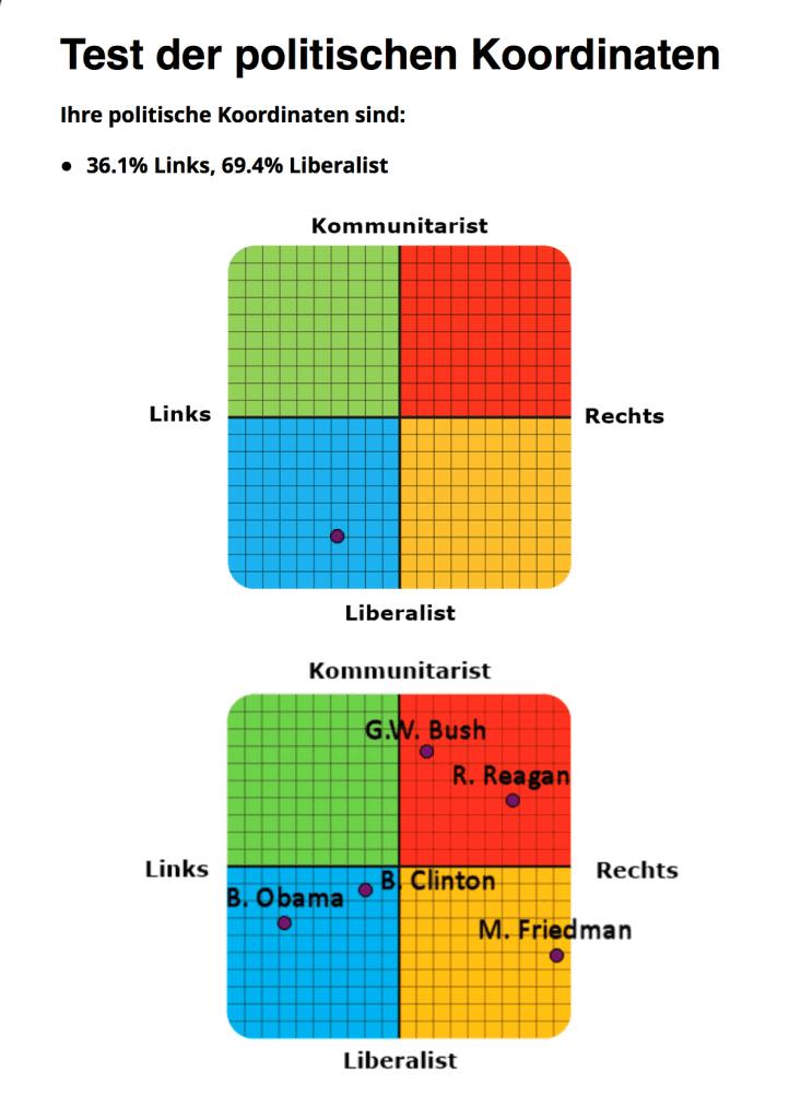 Politisches Koordinatensystem Carsten