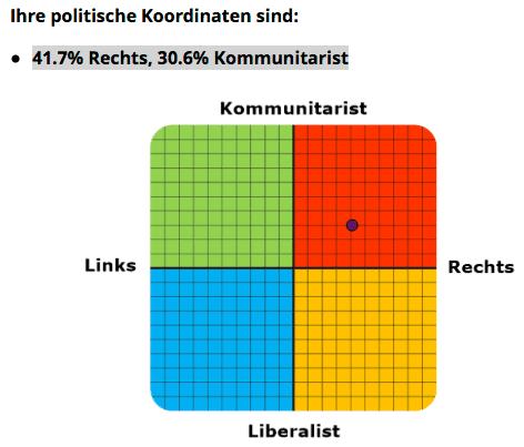 Politisches Koordinatensystem Rene